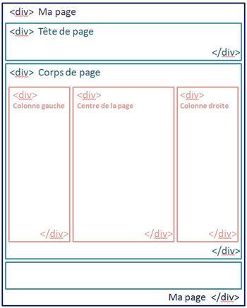 Structure HTML d'une page