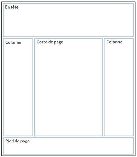 Structure d'une page